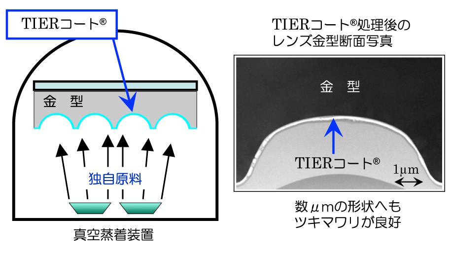 真空蒸着法による膜形成