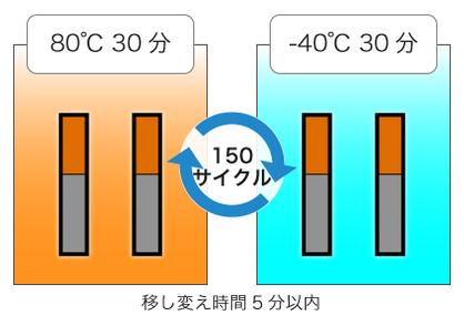 温度変化試験後の接合強度の測定