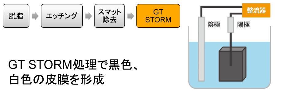 GT STORM処理で黒色、白色の皮膜を形成することができる。